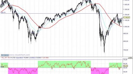 Análisis semanal del SP 500 100926