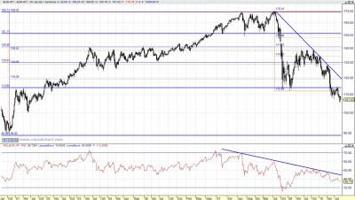 EUR-YEN semanal 100910