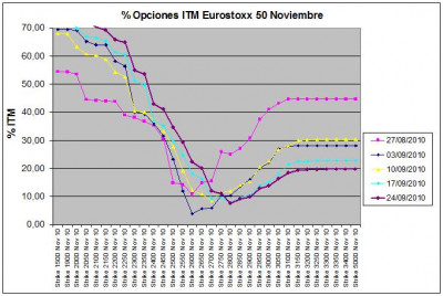 Eurostoxx Vencimiento Noviembre 2010_09_24