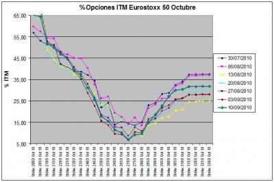 Eurostoxx Vencimiento Octubre 2010_09_10