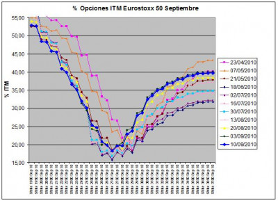 Eurostoxx Vencimiento Septiembre 2010_09_10