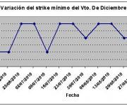 Eurostoxx strike mínimo diciembre 100903