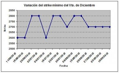 Eurostoxx strike mínimo diciembre 100910