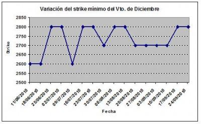 Eurostoxx strike mínimo diciembre 100924