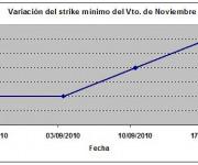 Eurostoxx strike mínimo noviembre 100917