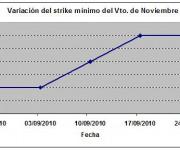 Eurostoxx strike mínimo noviembre 100924