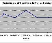 Eurostoxx strike mínimo octubre 100903