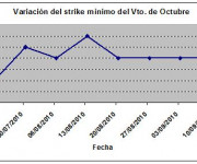 Eurostoxx strike mínimo octubre 100910