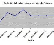 Eurostoxx strike mínimo octubre 100917