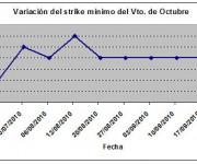Eurostoxx strike mínimo octubre 100924