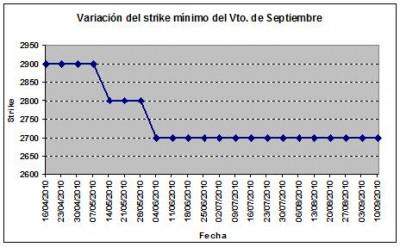 Eurostoxx strike mínimo septiembre 100910