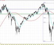 Análisis técnico semanal del SP 500 101022