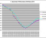Eurostoxx Vencimiento Marzo 2010_10_15