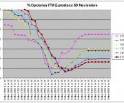 Eurostoxx Vencimiento Noviembre 2010_10_01