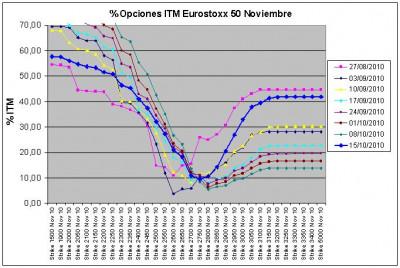 Eurostoxx Vencimiento Noviembre 2010_10_15