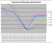 Eurostoxx Vencimiento Noviembre 2010_10_22