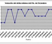 Eurostoxx strike mínimo diciembre 101001