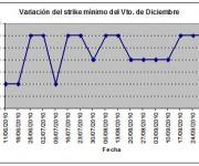 Eurostoxx strike mínimo diciembre 101008