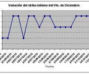 Eurostoxx strike mínimo diciembre 101015