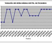 Eurostoxx strike mínimo diciembre 101022