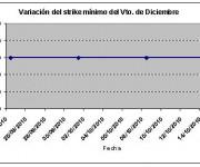 Eurostoxx strike mínimo marzo 101015