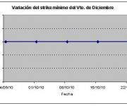 Eurostoxx strike mínimo marzo 101022