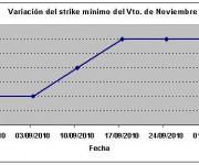 Eurostoxx strike mínimo noviembre 101001