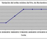 Eurostoxx strike mínimo noviembre 101008