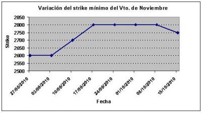 Eurostoxx strike mínimo noviembre 101015