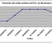 Eurostoxx strike mínimo noviembre 101022
