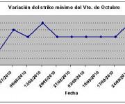 Eurostoxx strike mínimo octubre 101001