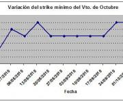 Eurostoxx strike mínimo octubre 101008