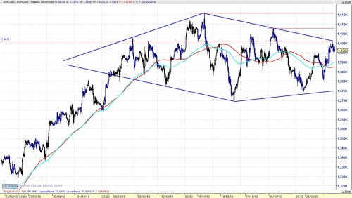 Análisis euro_dólar 101101