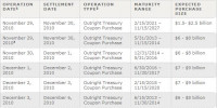 Calendario de POMO days del 29 de nov al 03 de diciembre