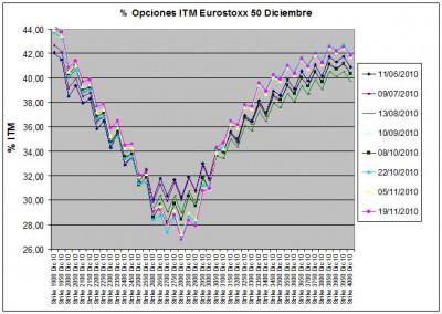 Eurostoxx Vencimiento Diciembre 2010_11_19