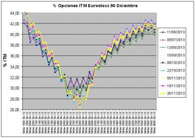 Eurostoxx Vencimiento Diciembre 2010_11_26