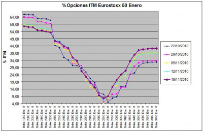 Eurostoxx Vencimiento Enero 2010_11_19