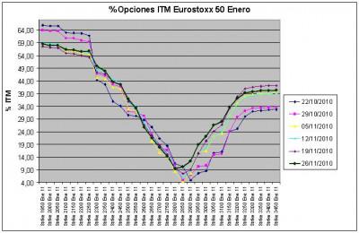 Eurostoxx Vencimiento Enero 2010_11_26