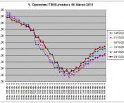 Eurostoxx Vencimiento Marzo 2010_10_29