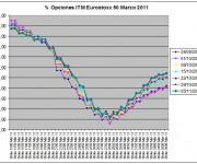 Eurostoxx Vencimiento Marzo 2010_11_05