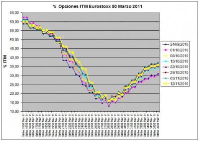 Eurostoxx Vencimiento Marzo 2010_11_12