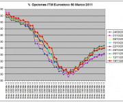 Eurostoxx Vencimiento Marzo 2010_11_19