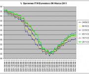 Eurostoxx Vencimiento Marzo 2010_11_26