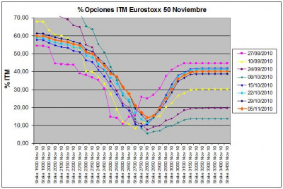 Eurostoxx Vencimiento Noviembre 2010_11_05