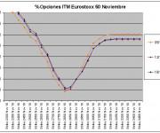 Eurostoxx Vencimiento Noviembre 2010_11_16