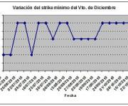 Eurostoxx strike mínimo diciembre 101029