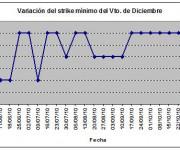 Eurostoxx strike mínimo diciembre 101105