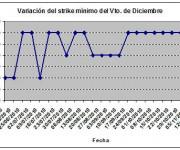 Eurostoxx strike mínimo diciembre 101112