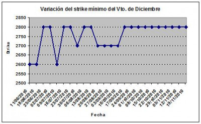 Eurostoxx strike mínimo diciembre 101119