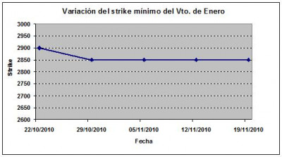 Eurostoxx strike mínimo enero 101119